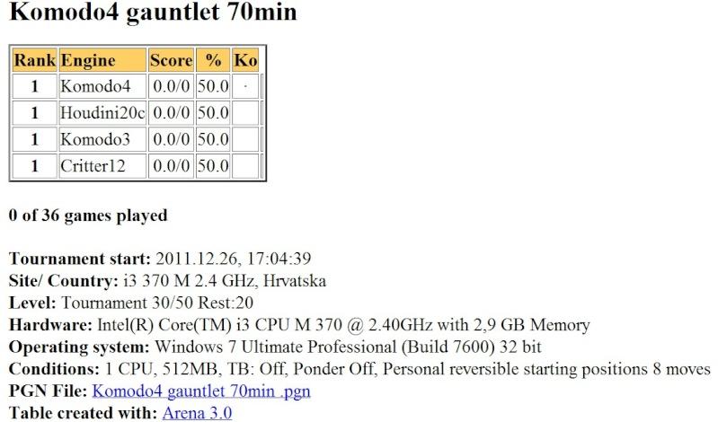 Komodo4 gauntlet 70min finished... Slika038