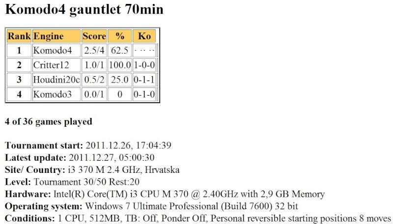 Komodo4 gauntlet 70min finished... Slika040