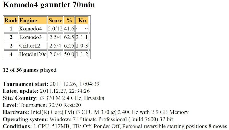 Komodo4 gauntlet 70min finished... Slika046