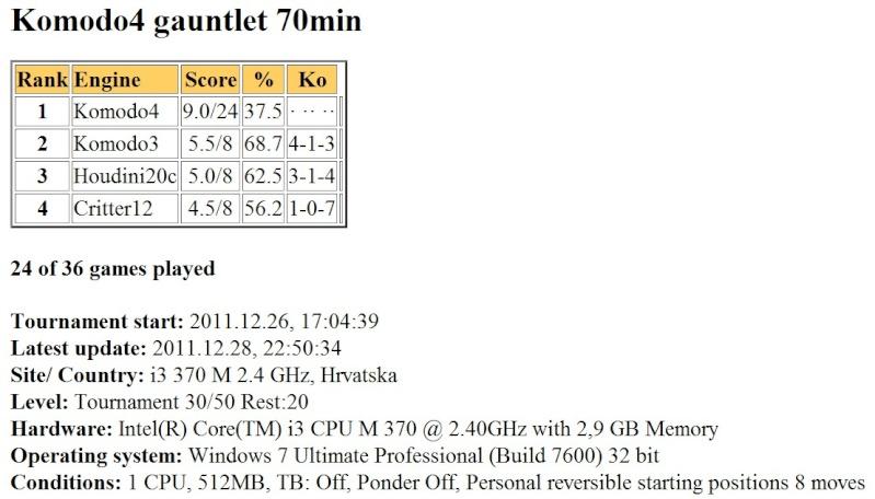 Komodo4 gauntlet 70min finished... Slika048