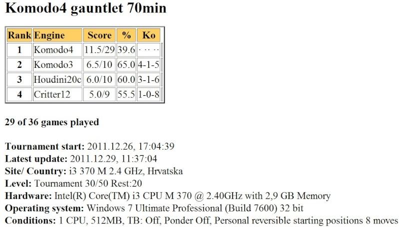 Komodo4 gauntlet 70min finished... Slika049