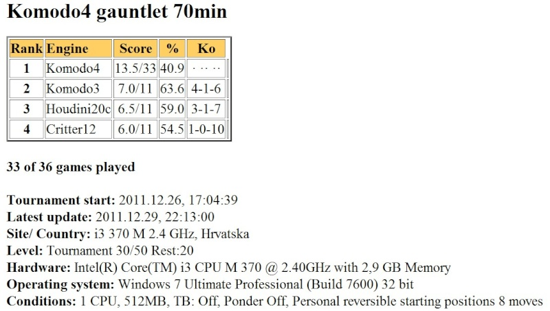 Komodo4 gauntlet 70min finished... Slika050