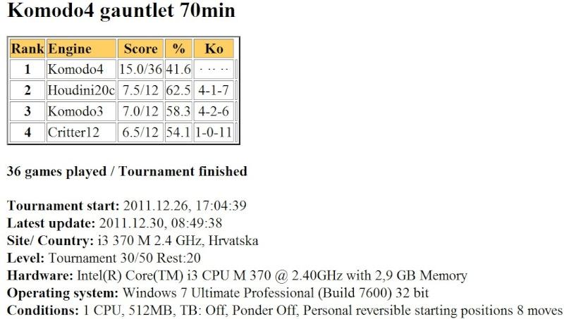 Komodo4 gauntlet 70min finished... Slika051