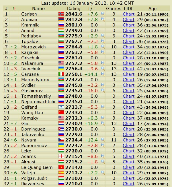 Newest rating list... list of best players... - Page 4 Slika061
