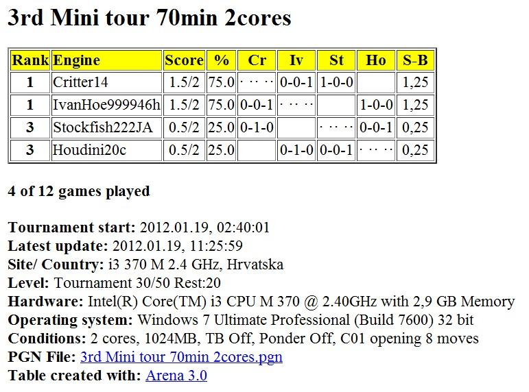 Mini tour 70 min 2 cores...finished... Slika063
