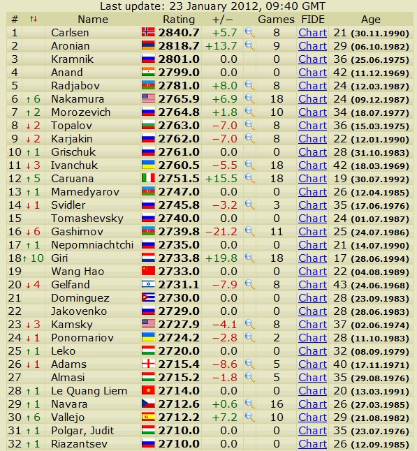 Newest rating list... list of best players... - Page 4 Slika068