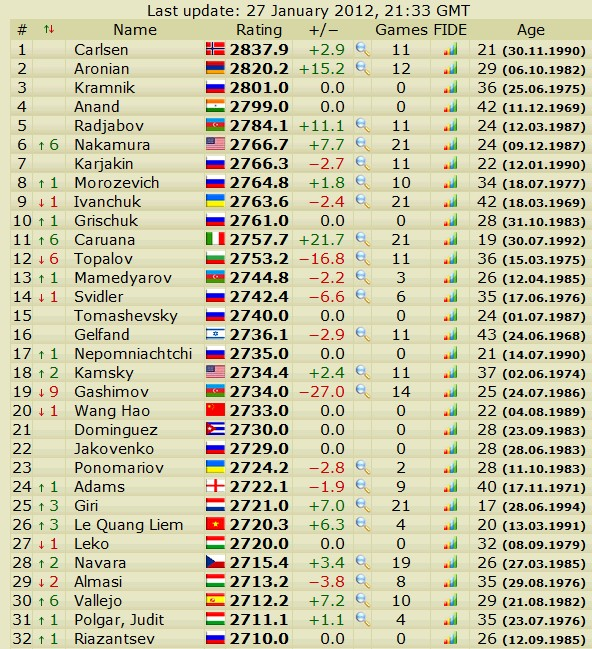 Newest rating list... list of best players... - Page 4 Slika076