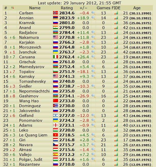 Newest rating list... list of best players... - Page 4 Slika082
