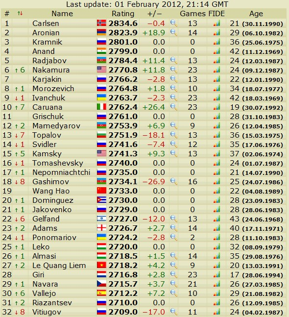 Newest rating list... list of best players... - Page 4 Slika085