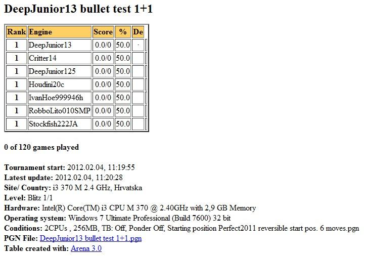 DeepJunior13 gauntlet bullet test 1+1 2 cores finished... Slika086