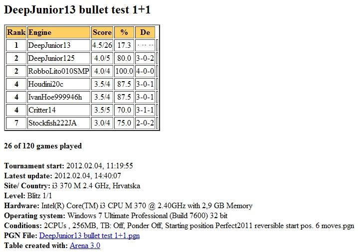 DeepJunior13 gauntlet bullet test 1+1 2 cores finished... Slika088