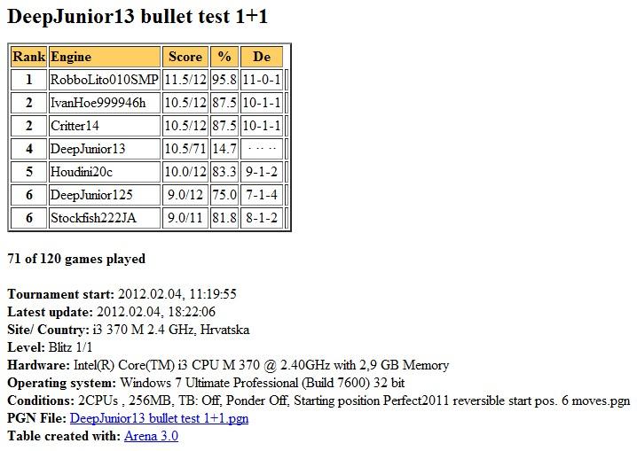 DeepJunior13 gauntlet bullet test 1+1 2 cores finished... Slika089