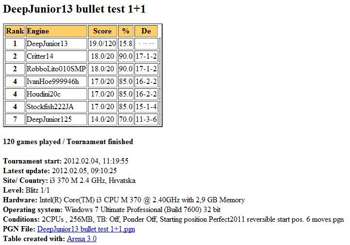 DeepJunior13 gauntlet bullet test 1+1 2 cores finished... Slika091