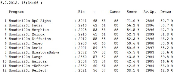 Chess2U-Book Tournament II 2012 ( Abk books ) - Page 3 Slika092