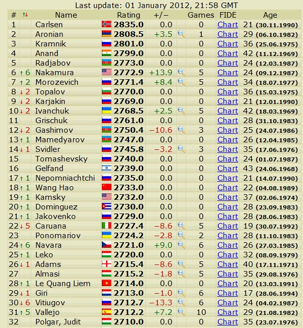 Newest rating list... list of best players... - Page 4 Slika123
