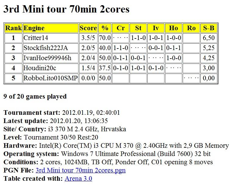 Mini tour 70 min 2 cores...finished... Slika130