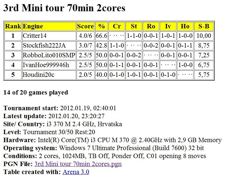 Mini tour 70 min 2 cores...finished... Slika131