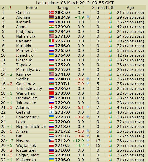 Newest rating list... list of best players... - Page 4 Slika152