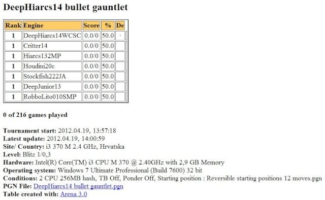 DeepHiarcs14WCSC bullet gauntlet Slika159