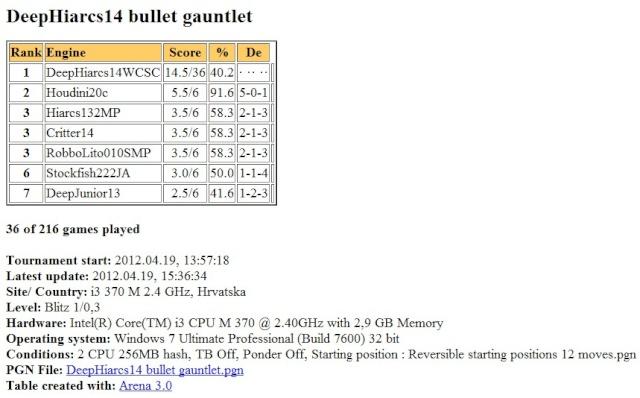 DeepHiarcs14WCSC bullet gauntlet Slika160
