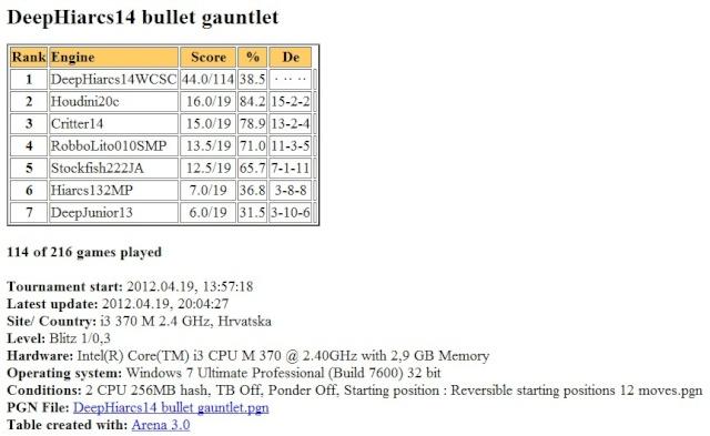 DeepHiarcs14WCSC bullet gauntlet Slika163