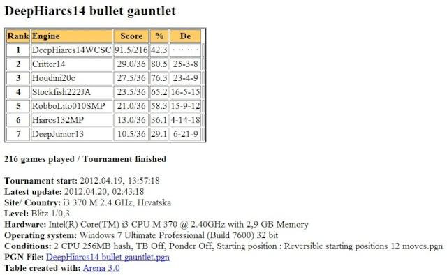 DeepHiarcs14WCSC bullet gauntlet Slika164