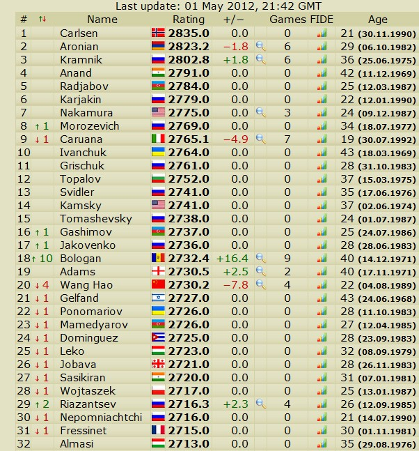 Newest rating list... list of best players... - Page 4 Slika166