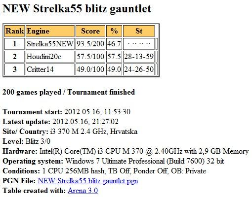 New Strelka55 blitz gauntlet Slika175