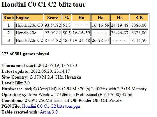 Houdini2c  C0 C1 C2 blitz test Slika176