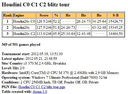 Houdini2c  C0 C1 C2 blitz test Slika177
