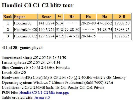 Houdini2c  C0 C1 C2 blitz test Slika178