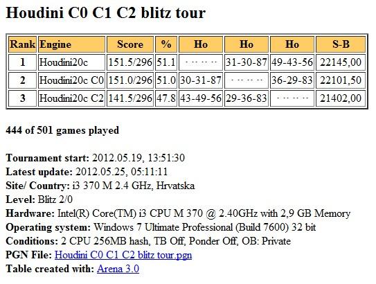 Houdini2c  C0 C1 C2 blitz test Slika179