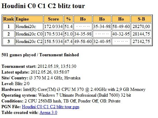 Houdini2c  C0 C1 C2 blitz test Slika180