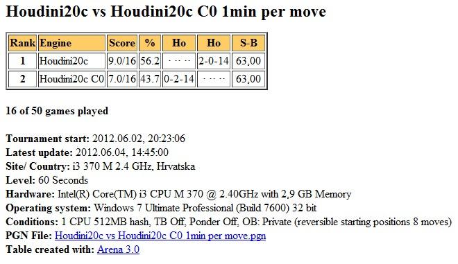 Houdini2c vs Houdini2c C0, 1min per move, 1 CPU Slika184