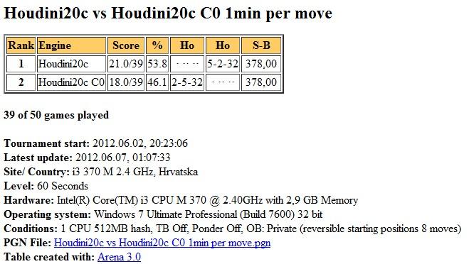 Houdini2c vs Houdini2c C0, 1min per move, 1 CPU Slika185