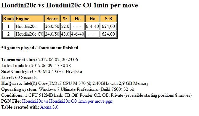 Houdini2c vs Houdini2c C0, 1min per move, 1 CPU Slika186