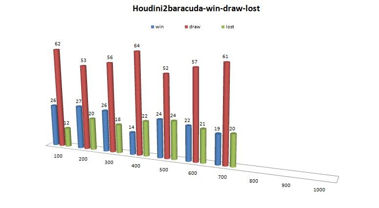 Houdini20z - Houdini20baracuda 489 - 511 Slika202