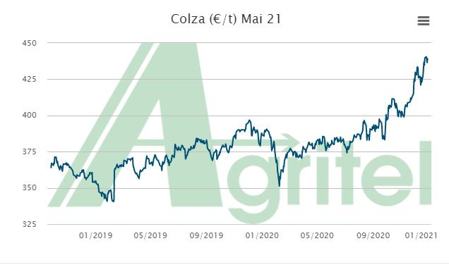 COLZA 2020     vendre ou attendre - Page 2 Colza_10