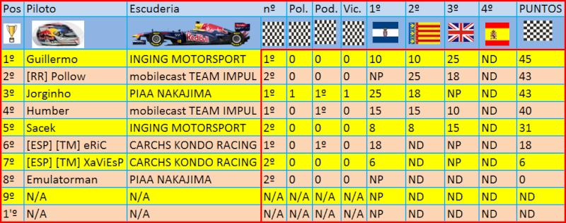 Resultados de pilotos: Result10