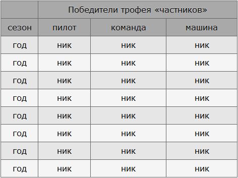 Таблица тдля чемпионата WTCC очень нужна помогите. Snap0421