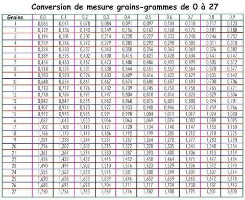 Tableau De Convertion Grains Grammes