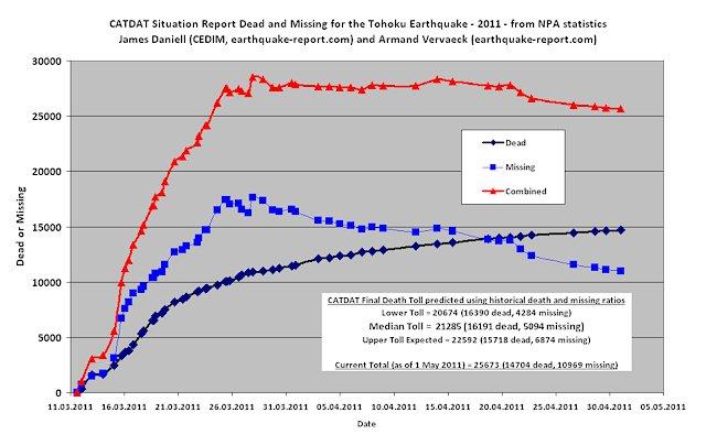 Japón Tohoku tsunami y el terremoto : La cifra de muertos se reduce a 20,721!!! Catdat10