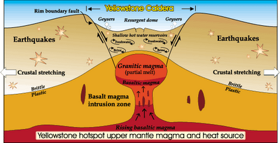 SUPER VOLCAN YELLOWSTONE Yell210