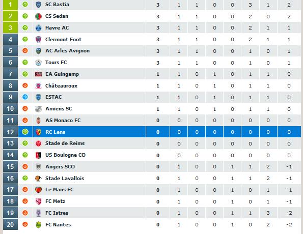 Classement championnat ligue 2 2011-014