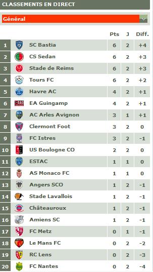 Classement championnat ligue 2 2011-021