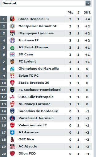 classement du championnat de ligue 1  2011-025