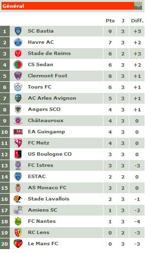 Classement championnat ligue 2 2011-032