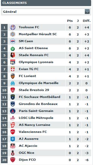 classement du championnat de ligue 1  2011-038