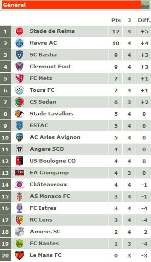 Classement championnat ligue 2 2011-045