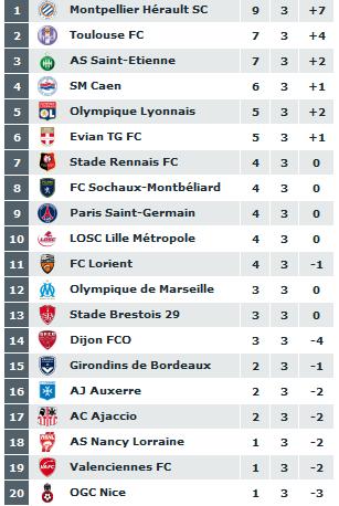 classement du championnat de ligue 1  2011-050